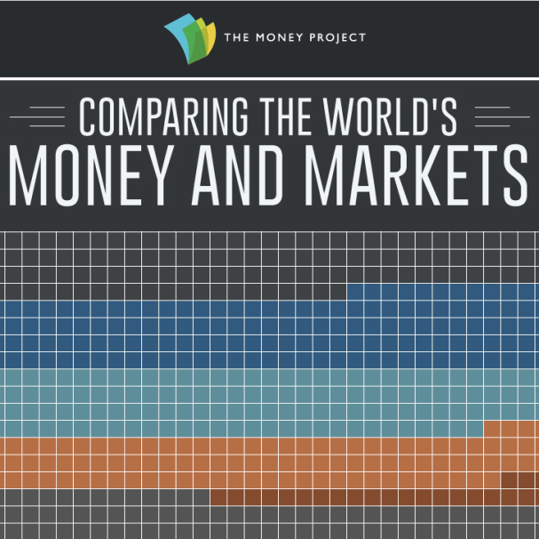 All the World's Money and Markets in One Visualization